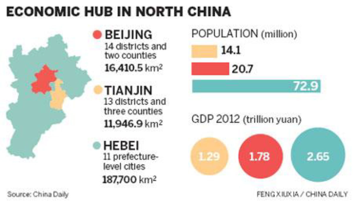Economic Hub in North China